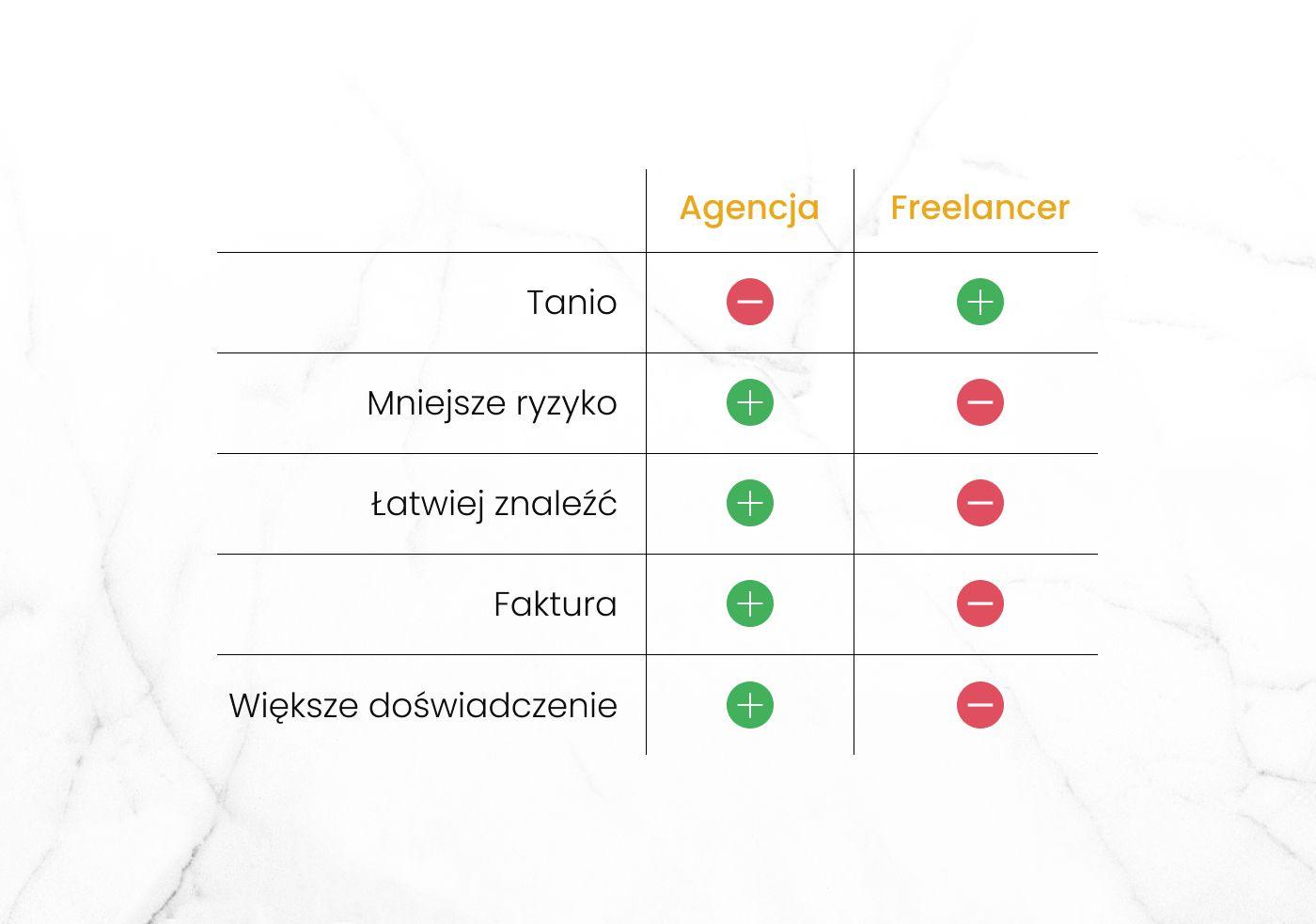 Porównanie agencji i freelancera