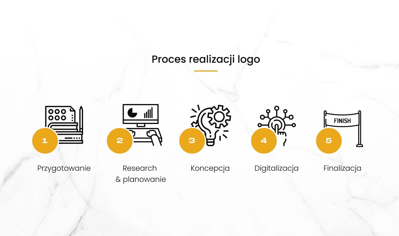 Proces tworzenia logo